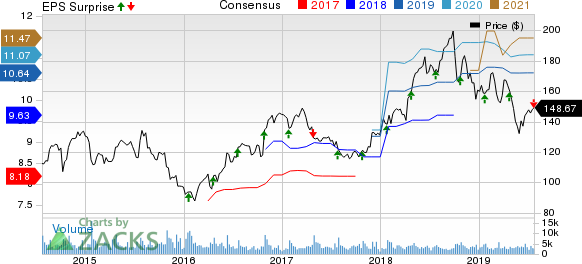 F5 Networks, Inc. Price, Consensus and EPS Surprise