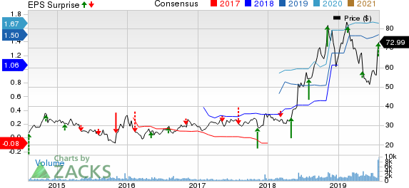 Genomic Health, Inc. Price, Consensus and EPS Surprise
