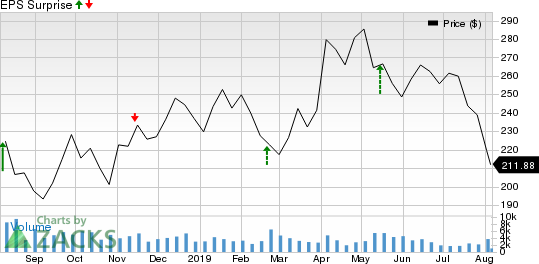 NetEase, Inc. Price and EPS Surprise