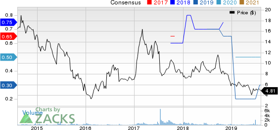 Shiloh Industries, Inc. Price and Consensus