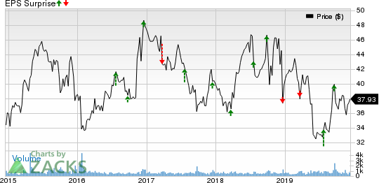 Scholastic Corporation Price and EPS Surprise