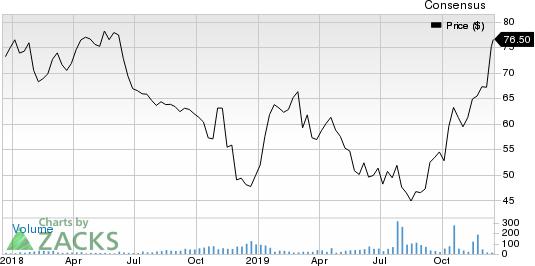 Persimmon Plc Price and Consensus