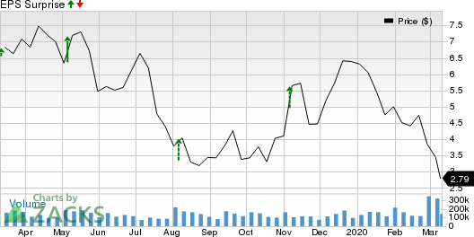 Earthstone Energy, Inc. Price and EPS Surprise