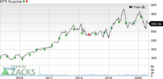 Mettler-Toledo International, Inc. Price and EPS Surprise