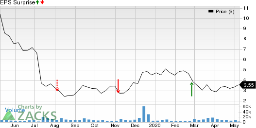 AMNEAL PHARMACEUTICALS INC Price and EPS Surprise