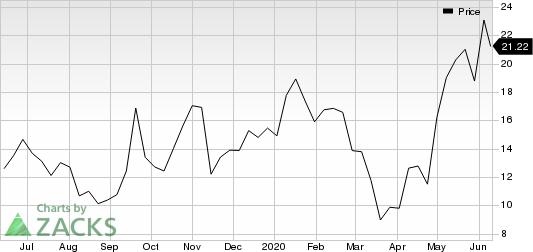 Replimune Group, Inc. Price