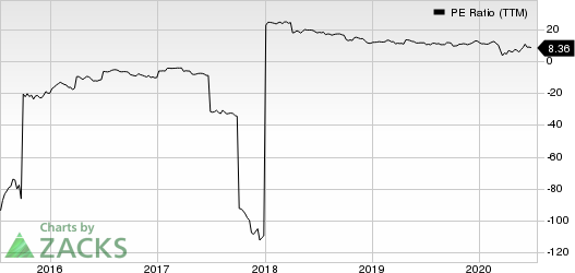 The Bancorp, Inc. PE Ratio (TTM)