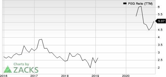 IDEXX Laboratories, Inc. PEG Ratio (TTM)