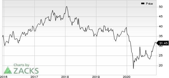 Shinhan Financial Group Co Ltd Price