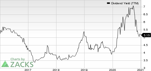 BCB Bancorp, Inc. NJ Dividend Yield (TTM)