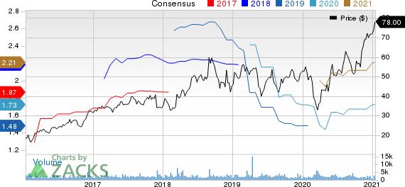 Semtech Corporation Price and Consensus