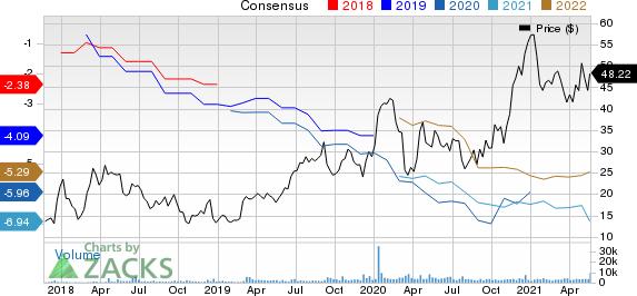 Apellis Pharmaceuticals, Inc. Price and Consensus
