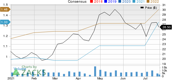 Levi Strauss & Co. Price and Consensus