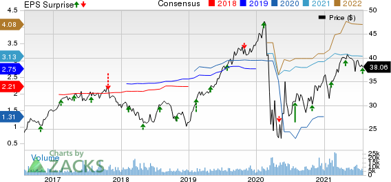 Arch Capital Group Ltd. Price, Consensus and EPS Surprise