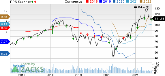 Eastman Chemical Company Price, Consensus and EPS Surprise