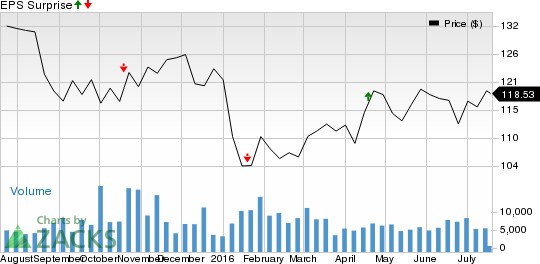 Should You Sell M&T Bank (MTB) Before Earnings?