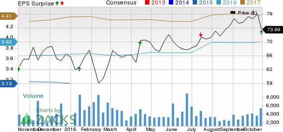 First Republic (FRC) Q3 Earnings Beat on Higher Revenues