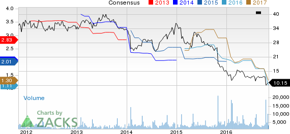 Bear of the Day: Rent-A-Center Inc. (RCII)