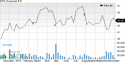 Should You Sell FirstEnergy (FE) Before Earnings?