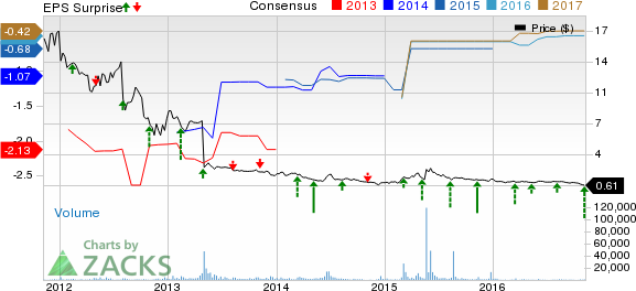 AVEO Pharmaceuticals' (AVEO) Q3 Loss Lower than Expected