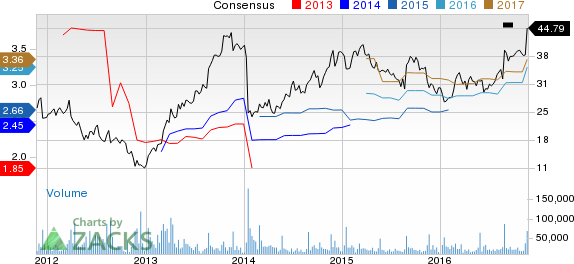New Strong Buy Stocks for November 21st