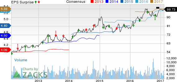 DTE Energy (DTE) Misses on Q4 Earnings, Sales Rise Y/Y