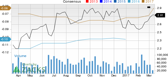 Can Zynga (ZNGA) Run Higher on Strong Earnings Estimate Revisions?
