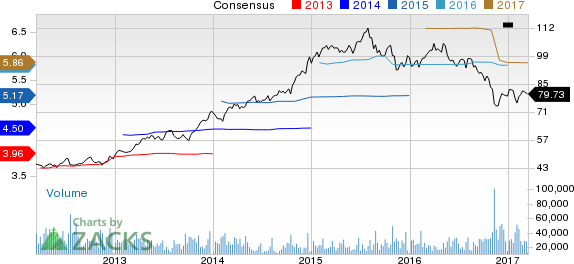 CVS Health (CVS) Up 4% Since Earnings Report: Can It Continue?