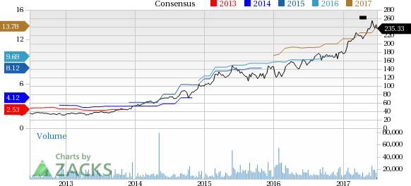 New Strong Buy Stocks for June 28th