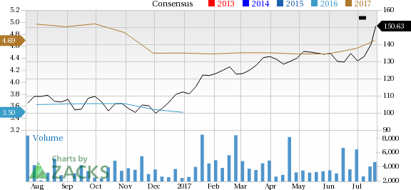 ASML Holding (ASML) in Focus: Stock Moves 5.2% Higher