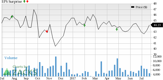 What's in Store for Aimco Investment (AIV) Q2 Earnings?