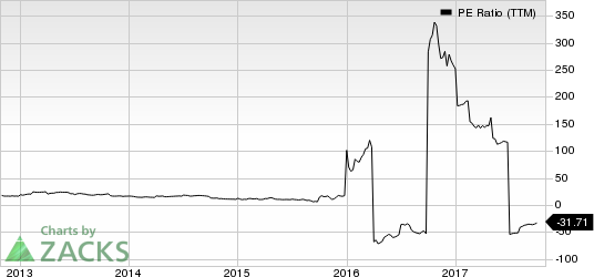Avon Products, Inc. PE Ratio (TTM)