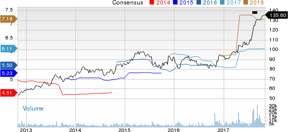 Rockwell Collins, Inc. Price and Consensus