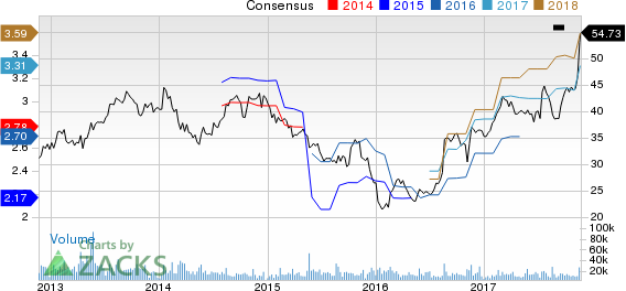 NetApp, Inc. Price and Consensus