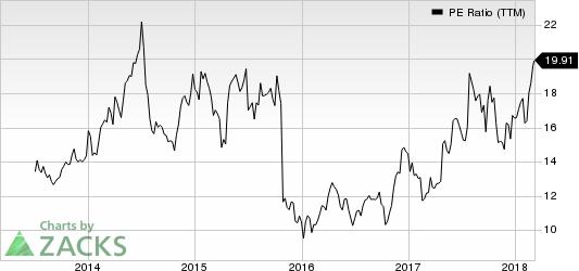Aaron's,  Inc. PE Ratio (TTM)