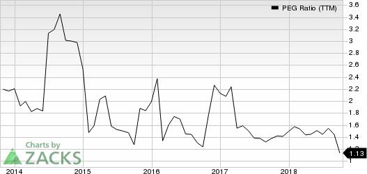 Nucor Corporation PEG Ratio (TTM)