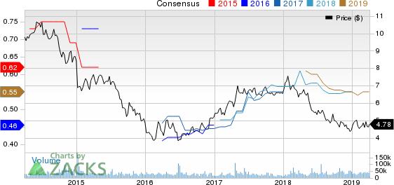 Banco Santander, S.A. Price and Consensus