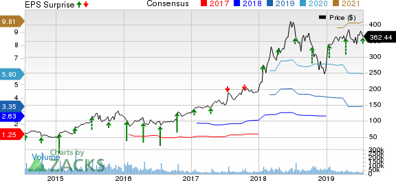 Netflix, Inc. Price, Consensus and EPS Surprise