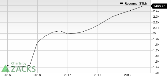 Verisk Analytics, Inc. Revenue (TTM)