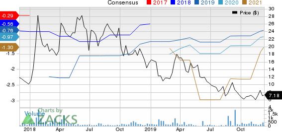 NuCana PLC Sponsored ADR Price and Consensus