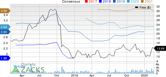 CURO Group Holdings Corp. Price and Consensus
