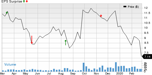 LATAM Airlines Group S.A. Price and EPS Surprise