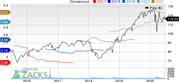 Procter  Gamble Company The Price and Consensus