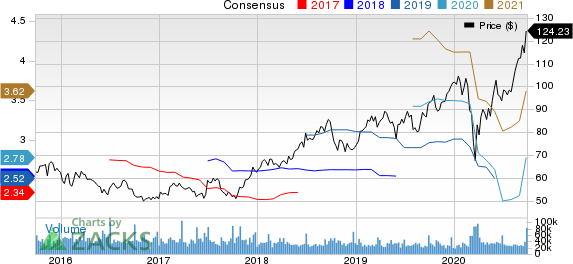 NIKE, Inc. Price and Consensus