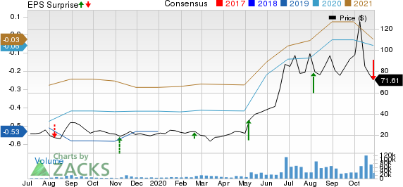 Fastly, Inc. Price, Consensus and EPS Surprise