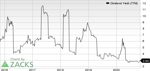 Blackstone Group IncThe Dividend Yield (TTM)