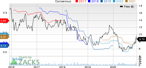 Cross Country Healthcare, Inc. Price and Consensus