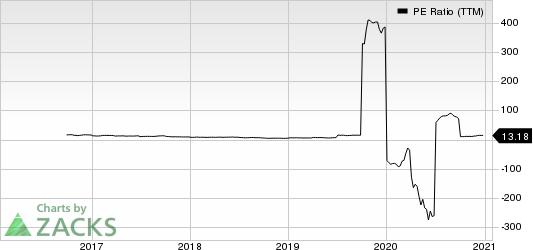Norbord Inc. PE Ratio (TTM)