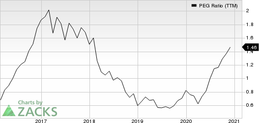 Rush Enterprises, Inc. PEG Ratio (TTM)