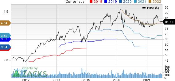 Baxter International Inc. Price and Consensus
